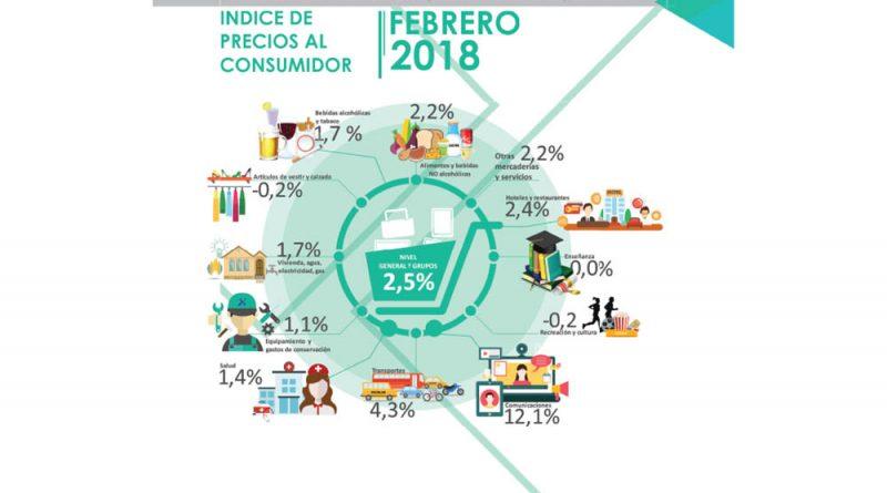 En febrero el Índice de Precios al Consumidor para Salta fue del 2,5%